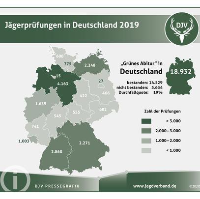 Jägerprüfungen in Deutschland 2019 (Quelle: DJV)