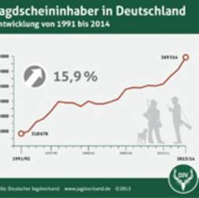 Anzahl der Jäger und Jägerinnen in Deutschland.